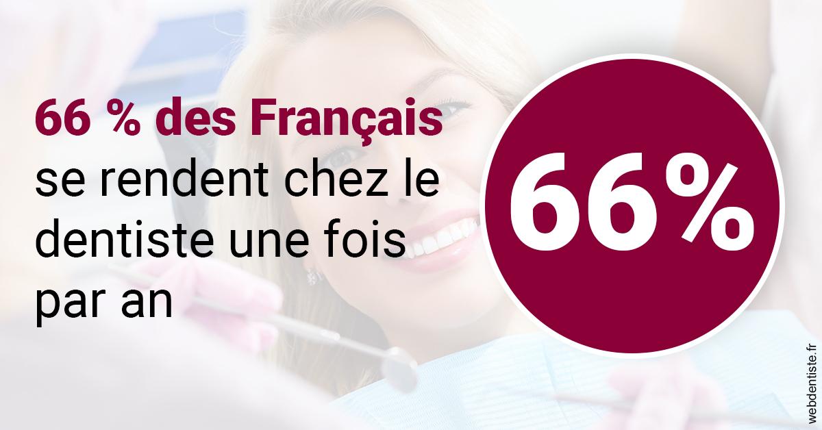https://dr-langlade-philippe.chirurgiens-dentistes.fr/66 % des Français 1